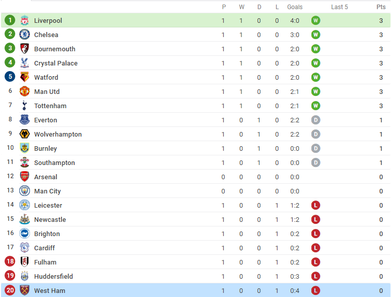 Hủy diệt West Ham, Liverpool chiếm lấy ngôi đầu Chelsea  - Bóng Đá
