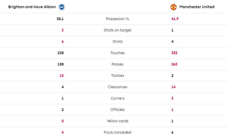 TRỰC TIẾP Brighton 3-1 Man United: Tệ hại! (H1) - Bóng Đá
