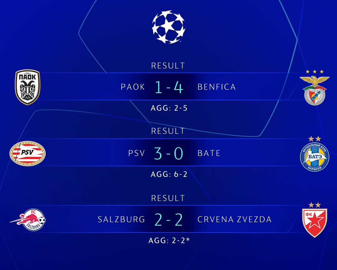 CHÍNH THỨC: Xác định 6 đội bóng cuối cùng tham dự Champions League - Bóng Đá