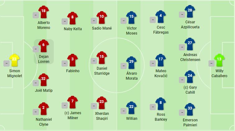 TRỰC TIẾP Liverpool vs Chelsea: Đội hình dự kiến - Bóng Đá
