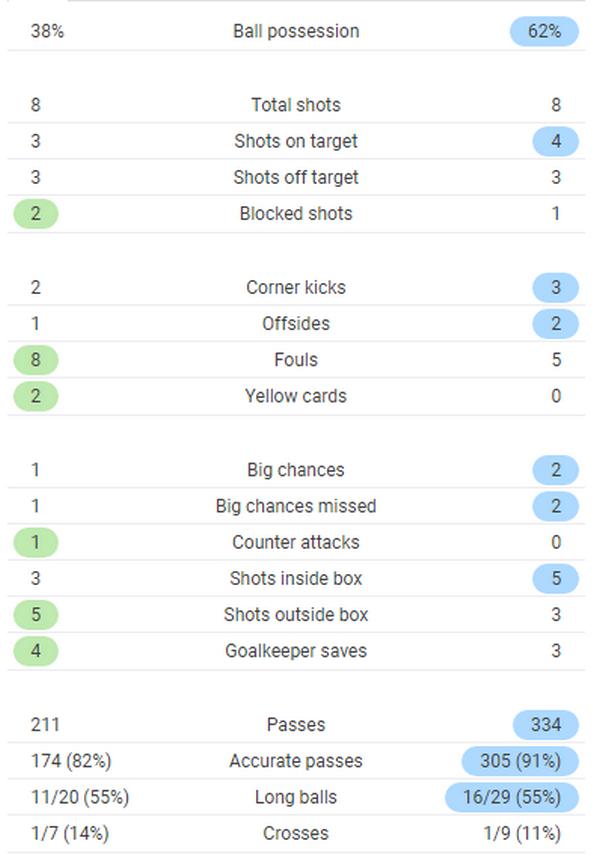 TRỰC TIẾP Liverpool 0-0 Chelsea: Morata bỏ lỡ 2 cơ hội (H1) - Bóng Đá