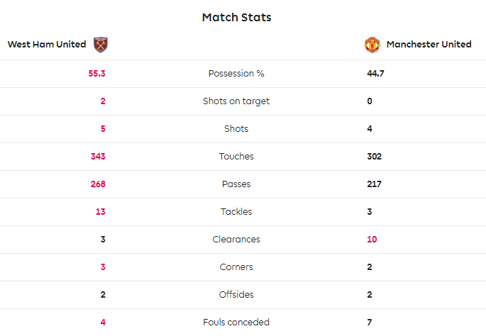 TRỰC TIẾP West Ham 2-0 Man United: Đá kém lại còn 'đen' (H1) - Bóng Đá