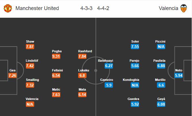 02h00 ngày 03/10: Man United vs Valencia: Tất cả đang chống lại Quỷ đỏ - Bóng Đá
