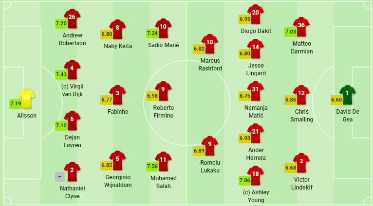 TRỰC TIẾP Liverpool vs Man United: Đội hình dự kiến - Bóng Đá