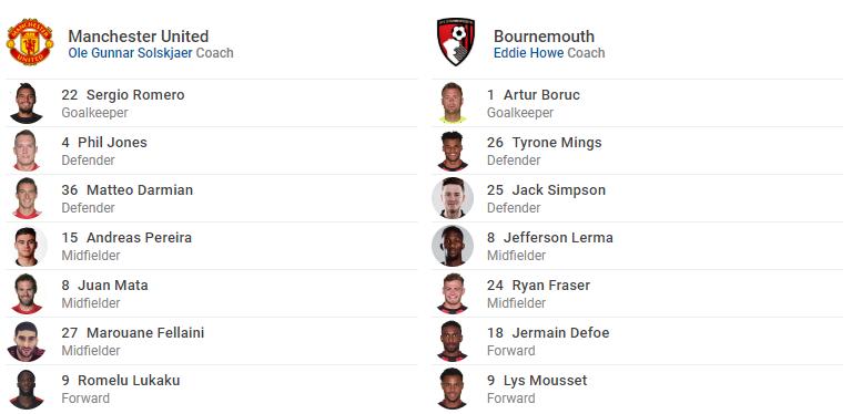 TRỰC TIẾP Man United vs Bournemouth: Đội hình dự kiến - Bóng Đá