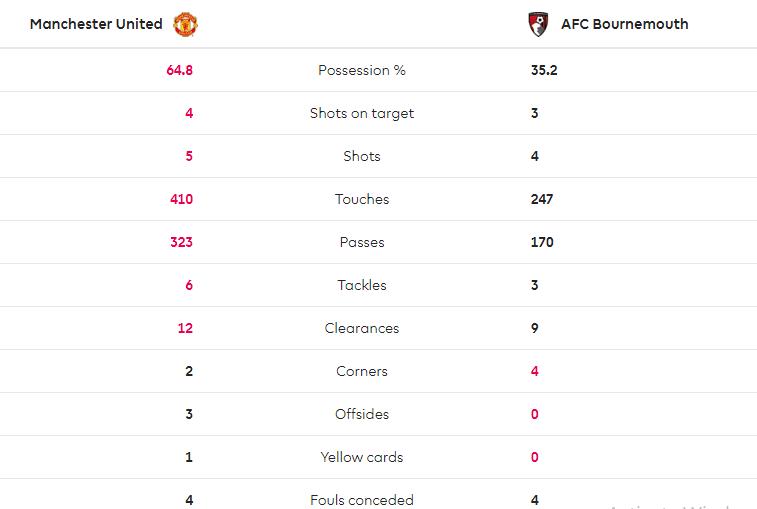 TRỰC TIẾP Man United 3-1 Bournemouth: Phối hợp đẹp mắt, Rashford lên tiếng (H1) - Bóng Đá