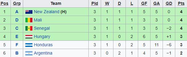 Việt Nam cần thắng Yemen tối thiểu mấy bàn để đi tiếp? - Bóng Đá