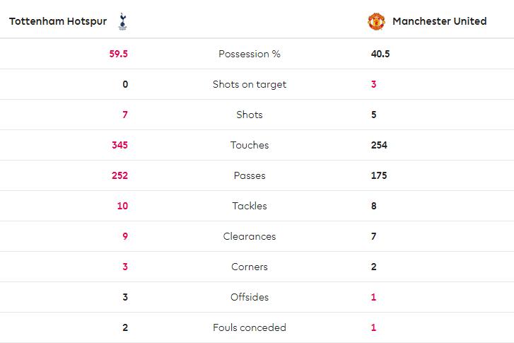 TRỰC TIẾP Tottenham 0-1 Man United: Tottenham mất người, Quỷ đỏ liền ghi bàn (Hết H1) - Bóng Đá