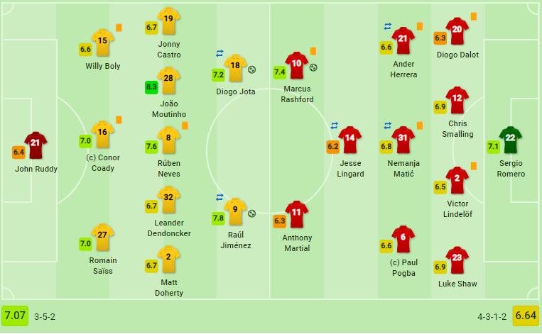 Gục ngã tại Molineux, Man United 'dừng cuộc chơi' tại Cúp FA - Bóng Đá