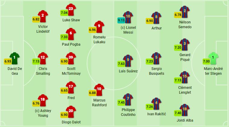 Luke Shaw phản lưới nhà, Barca tạm giành lợi thế sau trận lượt đi - Bóng Đá