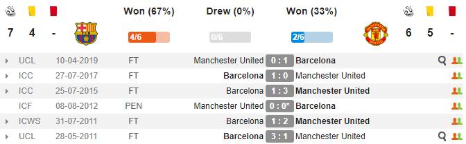 Nhận định Barca vs Man Utd: Hai bàn cách biệt, xứ Catalunya mở hội? - Bóng Đá