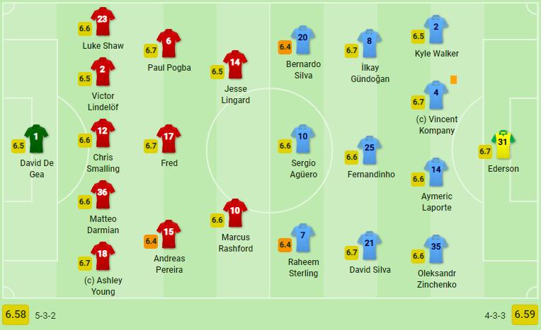 TRỰC TIẾP Man United vs Man City: Đẩy cao nhịp độ (H1) - Bóng Đá