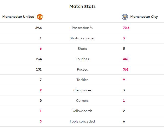 TRỰC TIẾP Man United vs Man City: De Gea phản xạ xuất sắc (H1) - Bóng Đá