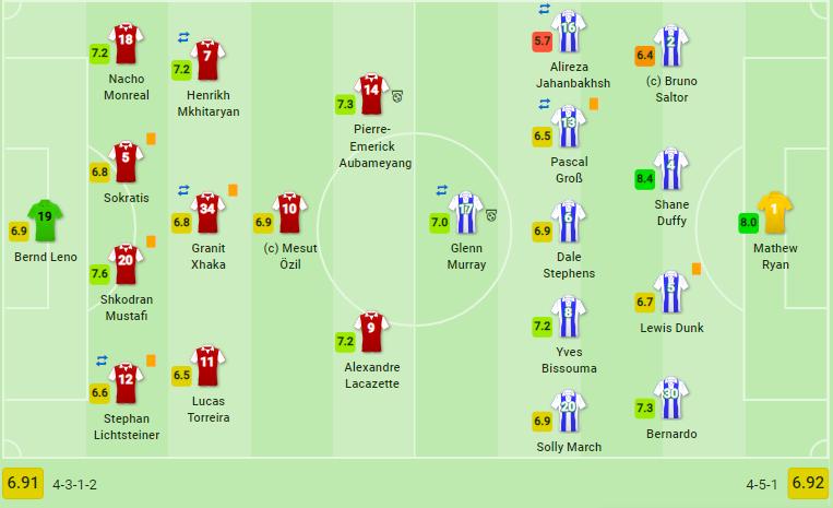 Nối gót Man United, Arsenal khiến top 4 gần như ngã ngũ - Bóng Đá