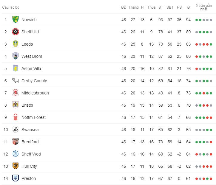 Vỡ òa cuối trận, Lampard tiến gần đến vé thăng hạng Premier League - Bóng Đá