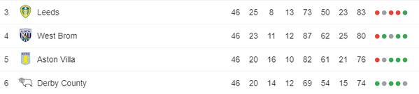 Với những nhân tố này, 2018/19 sẽ là play-off thăng hạng Premier League hấp dẫn nhất lịch sử - Bóng Đá