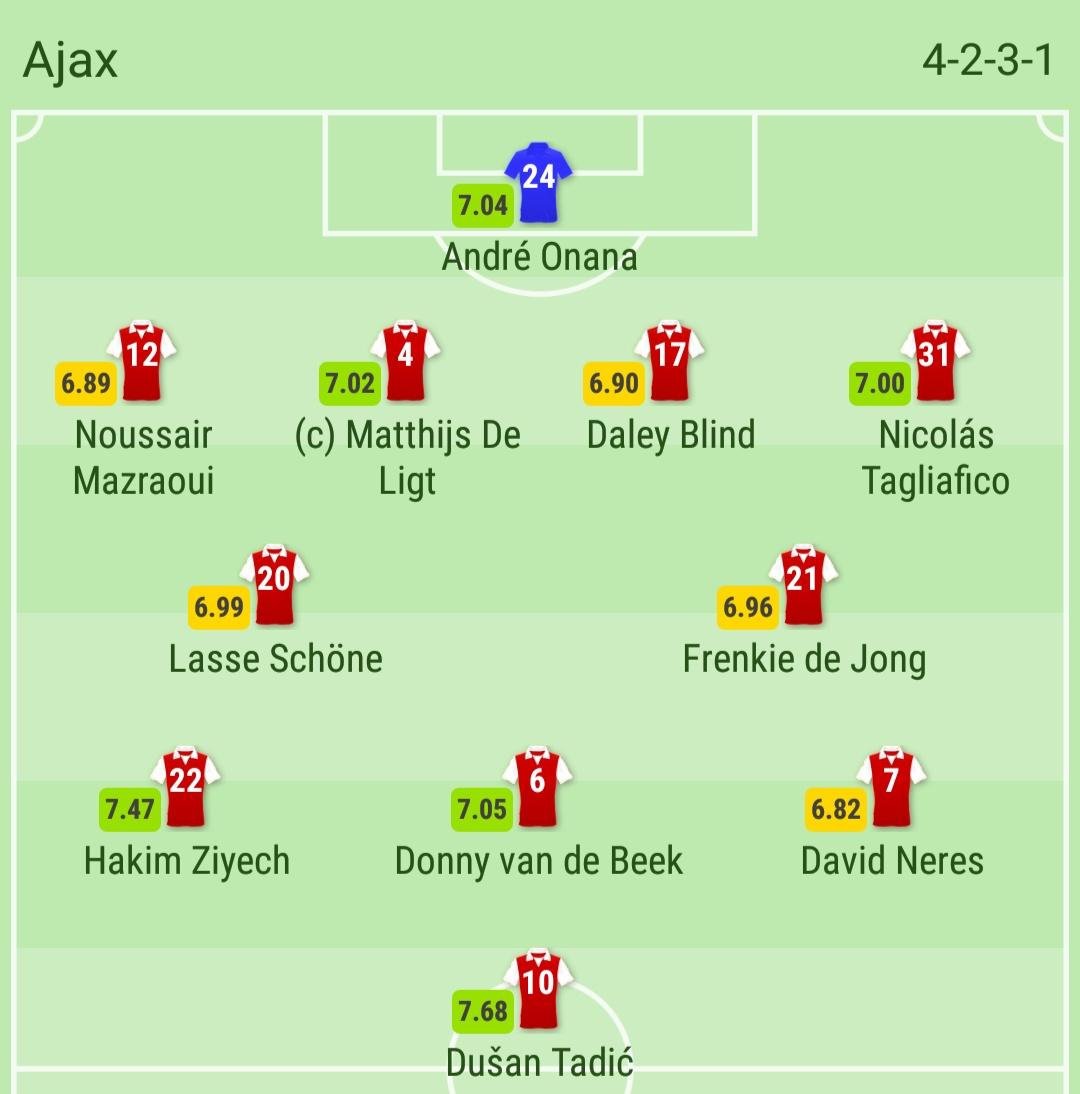 Prediksi Skor Tottenham Vs Ajax Amsterdam: TRỰC TIẾP Ajax Vs Tottenham: Đội Hình Ra Sân