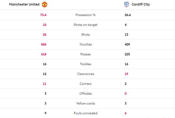 Sút 26 quả, Man United vẫn bạc nhược tay trắng trước đội bóng đã xuống hạng - Bóng Đá