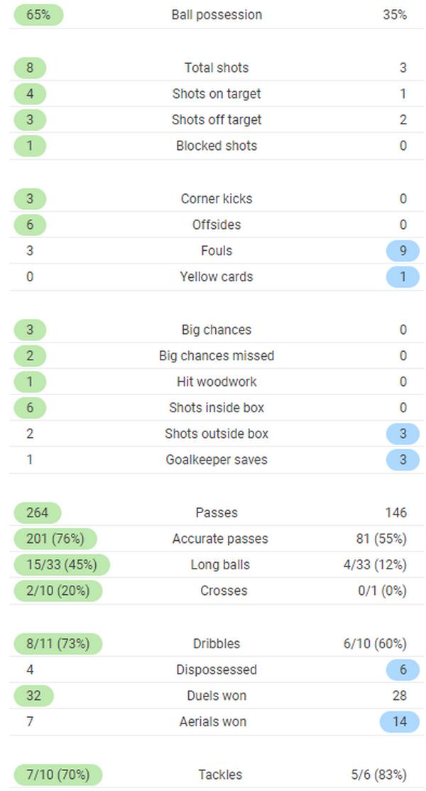 TRỰC TIẾP Bayern 1-0 Frankfurt: Chủ nhà gặp tổn thất lớn (H1) - Bóng Đá
