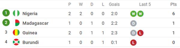 Đương kim vô địch Champions League xuất phát, Guinea vẫn phải nhận thất bại - Bóng Đá