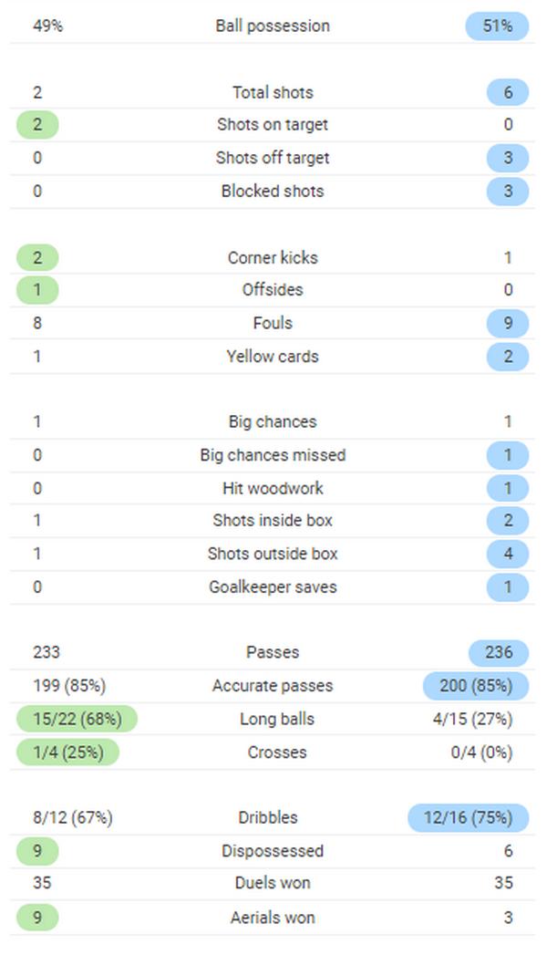 TRỰC TIẾP Brazil 1-0 Argentina: Chủ nhà chiếm ưu thế (Hết H1) - Bóng Đá