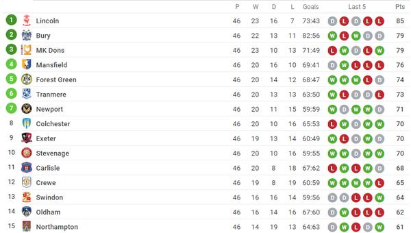 CHOÁNG! Vừa lên hạng, 'hàng xóm' Manchester đã bị trừ 12 điểm - Bóng Đá