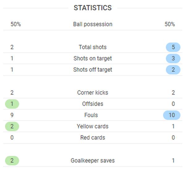 TRỰC TIẾP Tottenham 0-1 Man Utd: Lợi thế xứng đáng (Hết H1) - Bóng Đá