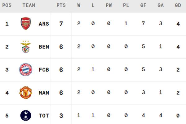 5 điểm nhấn Tottenham 1-2 Man Utd: Thiên thần mới của 'Quỷ'; Man Utd chỉ còn sợ 1 đội - Bóng Đá