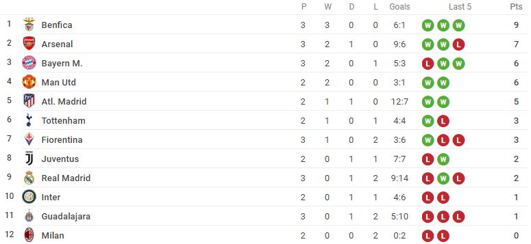 XONG! Đã rõ tỉ số tối thiểu Man United cần có trước Milan để vô địch ICC 2019 - Bóng Đá