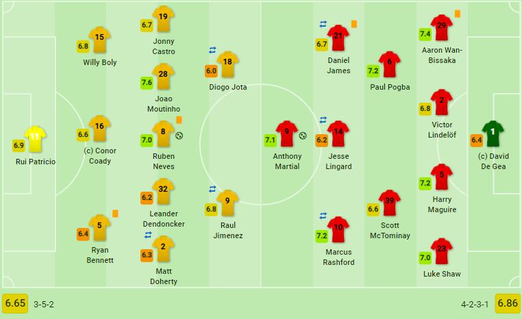 Pogba hỏng pen, Man United bỏ lỡ cơ hội vươn lên ngôi đầu Premier League - Bóng Đá