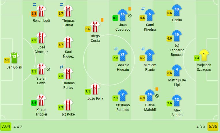 Bỏ lỡ cơ hội mười mươi, Higuain khiến Juve mất điểm đáng tiếc trước Atletico - Bóng Đá