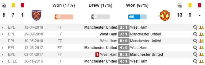 Nhận định West Ham vs Man United: Gặp thử thách khó, Quỷ đỏ đứt mạch thắng? - Bóng Đá