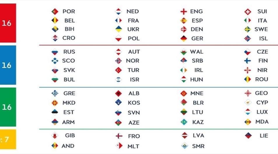 UEFA Nations League thay đổi - Bóng Đá