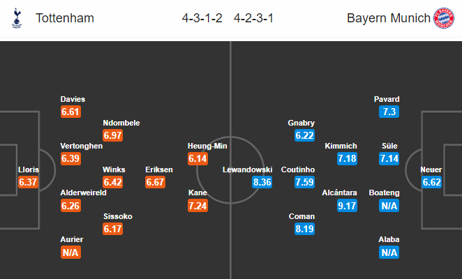 Nhận định Tottenham vs Bayern: Mưa bàn thắng, Hùm xám hưởng niềm vui? - Bóng Đá