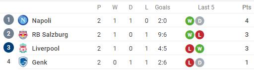 5 hàng phòng ngự 'bất khả xâm phạm' sau vòng 2 lượt đầu tiên Champions League - Bóng Đá
