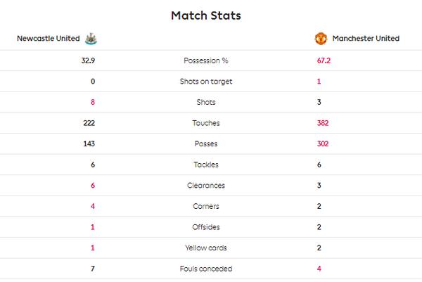 TRỰC TIẾP Newcastle 0-0 Man Utd: Maguire giải nguy xuất sắc (H1) - Bóng Đá