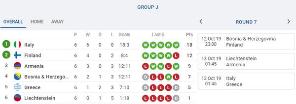 Những đội tuyển sẵn sàng giành vé đến EURO 2020 ngay tuần này - Bóng Đá