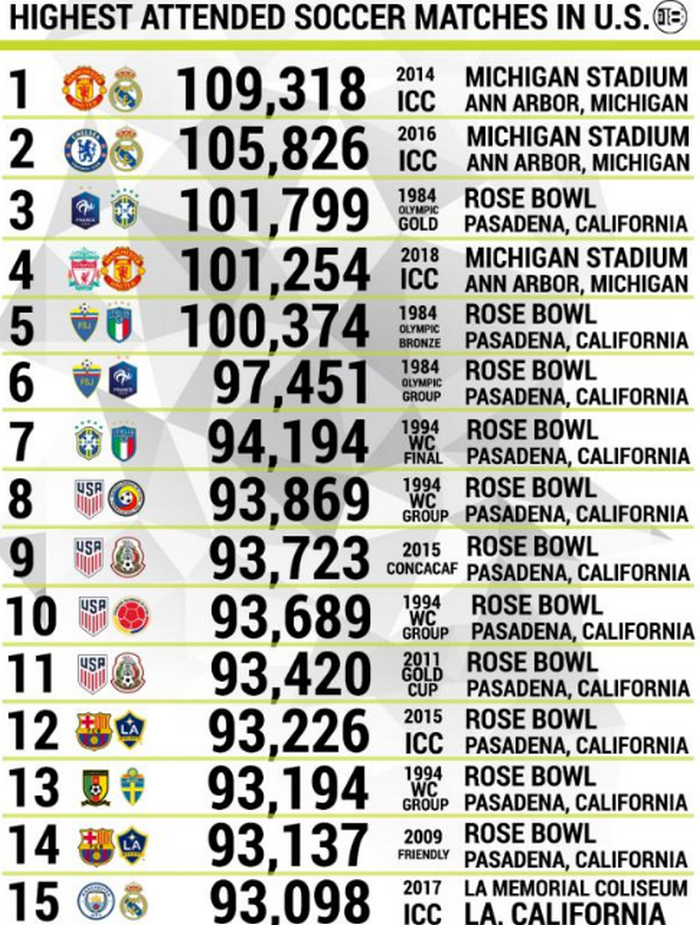 5 trận đấu có hơn 100 ngàn khán giả trên đất Mỹ, hạng 1 phải là cuộc chiến này - Bóng Đá