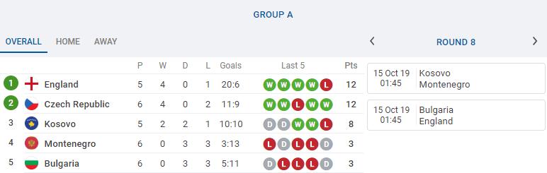 5 đội tuyển có thể giành vé đến EURO 2020 ngay đêm nay - Bóng Đá