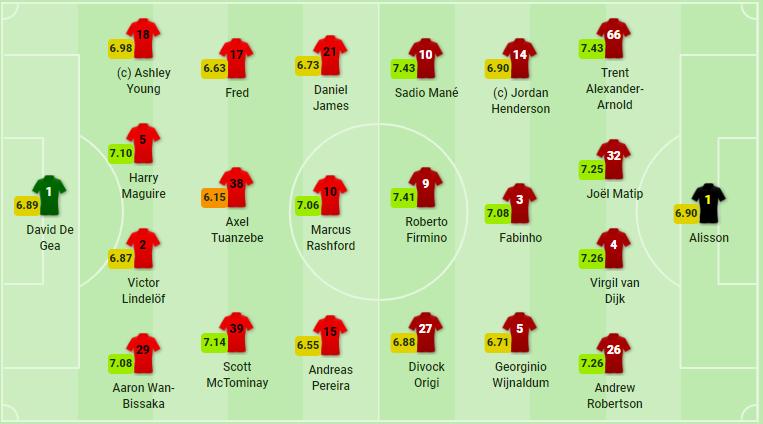 TRỰC TIẾP Man United vs Liverpool: Đội hình ra sân - Bóng Đá