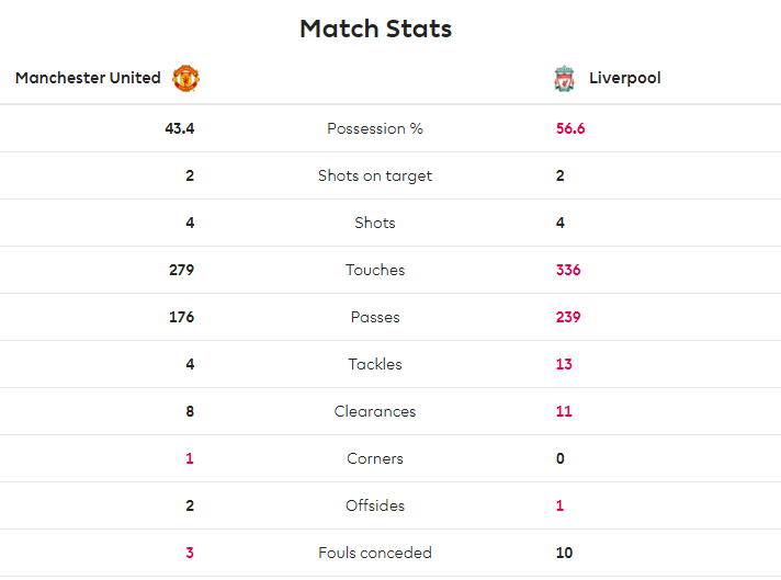 TRỰC TIẾP Man United 1-0 Liverpool: Rashford nổ súng, Quỷ đỏ mở tỉ số! (H1) - Bóng Đá