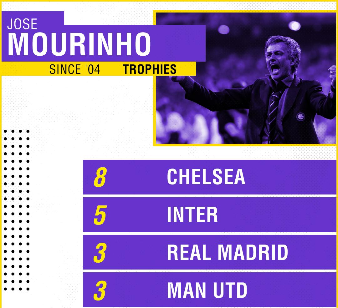 Mourinho gửi Klopp: Bóng đá đẹp không đồng nghĩa với danh hiệu - Bóng Đá