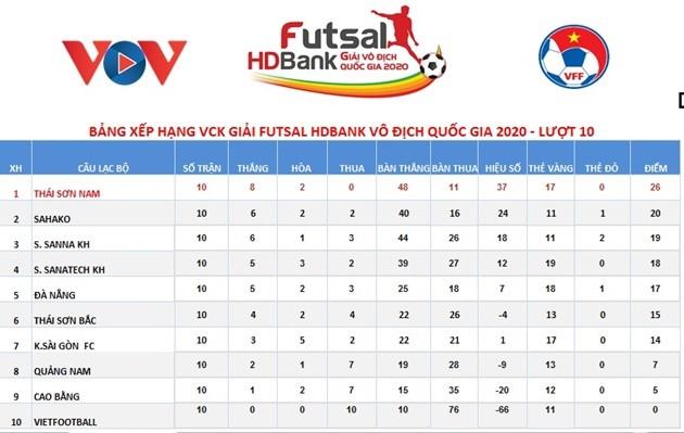 Lượt 10 giải futsal VĐQG: Tân binh Đắc Huy ghi bàn, Sahako chật vật giành 1 điểm - Bóng Đá