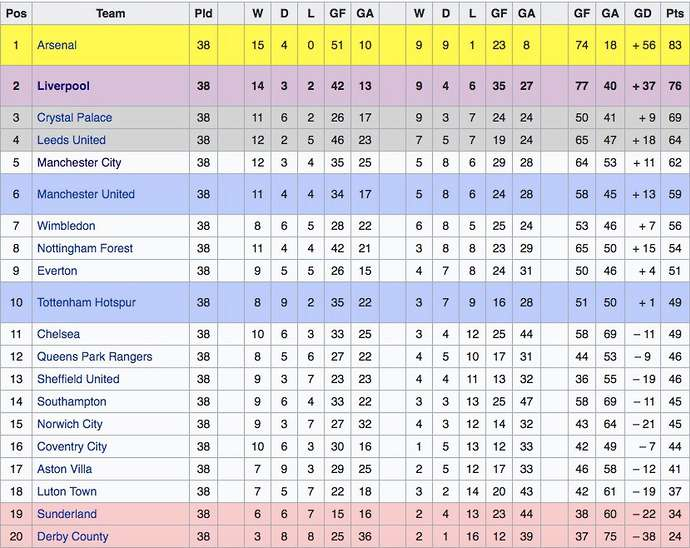 Nhìn lại kết quả 2 mùa giải Liverpool thắng liên tiếp 5 trận đầu tiên - Bóng Đá