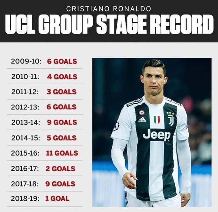 Hạnh phúc tại Juventus nhưng Ronaldo đang thiết lập kỉ lục buồn ở Champions League - Bóng Đá