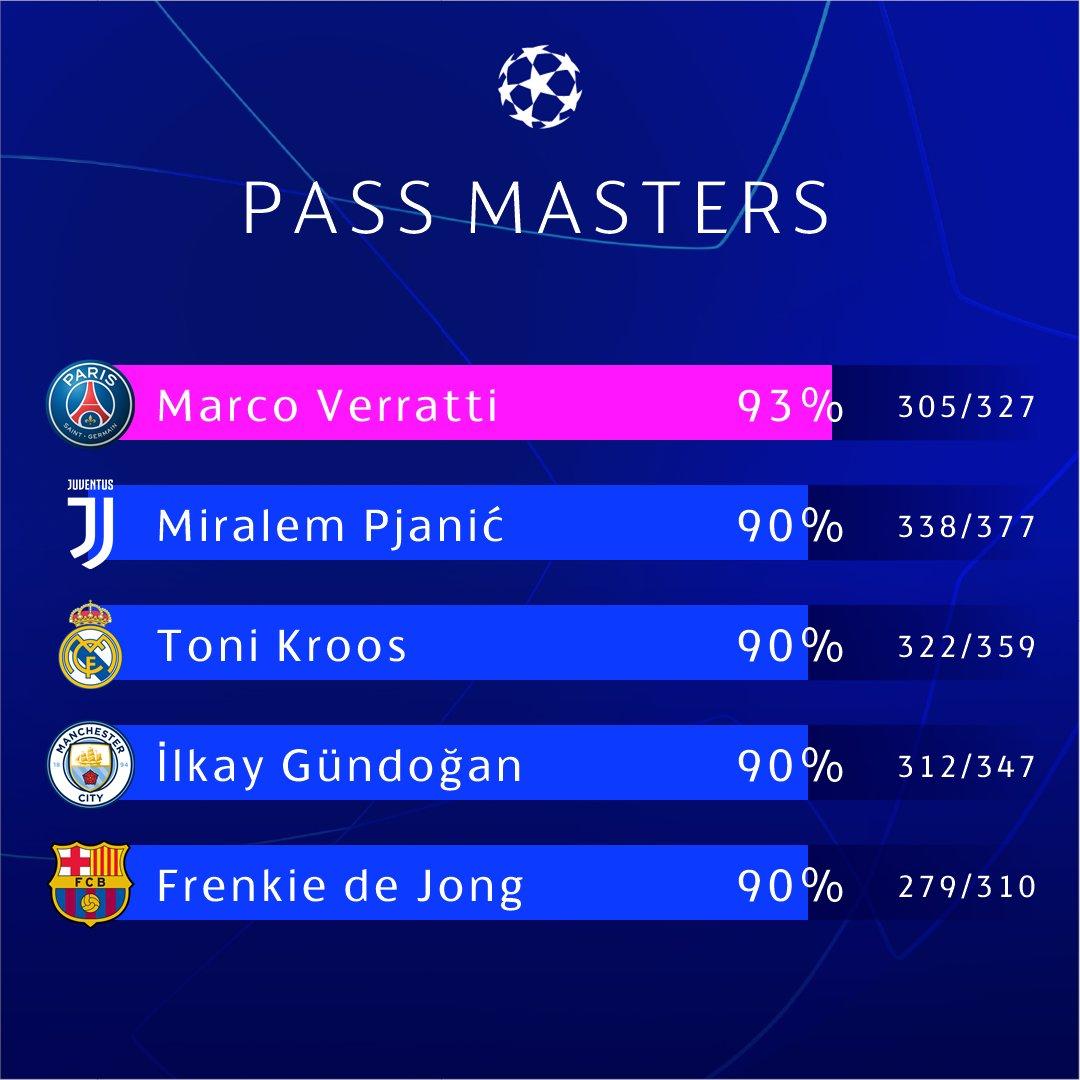 Top 5 tiền vệ chuyền bóng đỉnh nhất Champions League mùa này - Bóng Đá