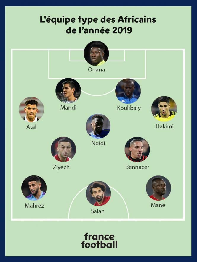 Đội hình cầu thủ châu Phi xuất sắc nhất 2019: Không thể thiếu Salah và Mane - Bóng Đá