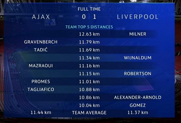 Liverpool beat Ajax: James Milner, 34, ran further than any other player - Bóng Đá