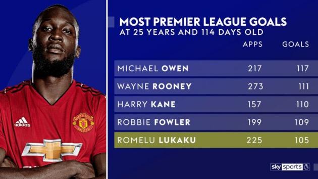 Romelu Lukaku xứng đáng được tin tưởng hơn sau kỷ lục 105 bàn? - Bóng Đá