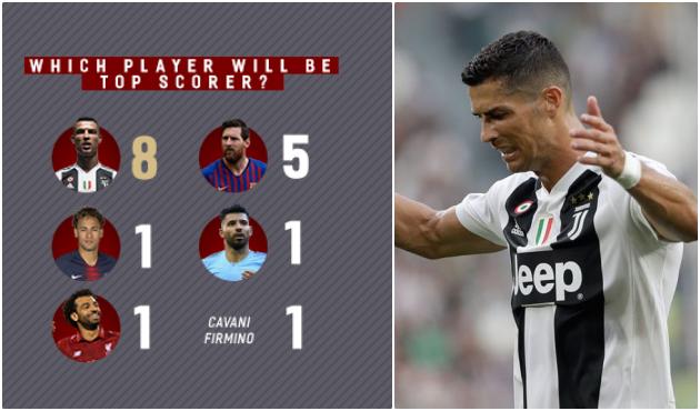 Dự đoán Champions League 2018/19: Ronaldo và Messi liệu có góp mặt? - Bóng Đá